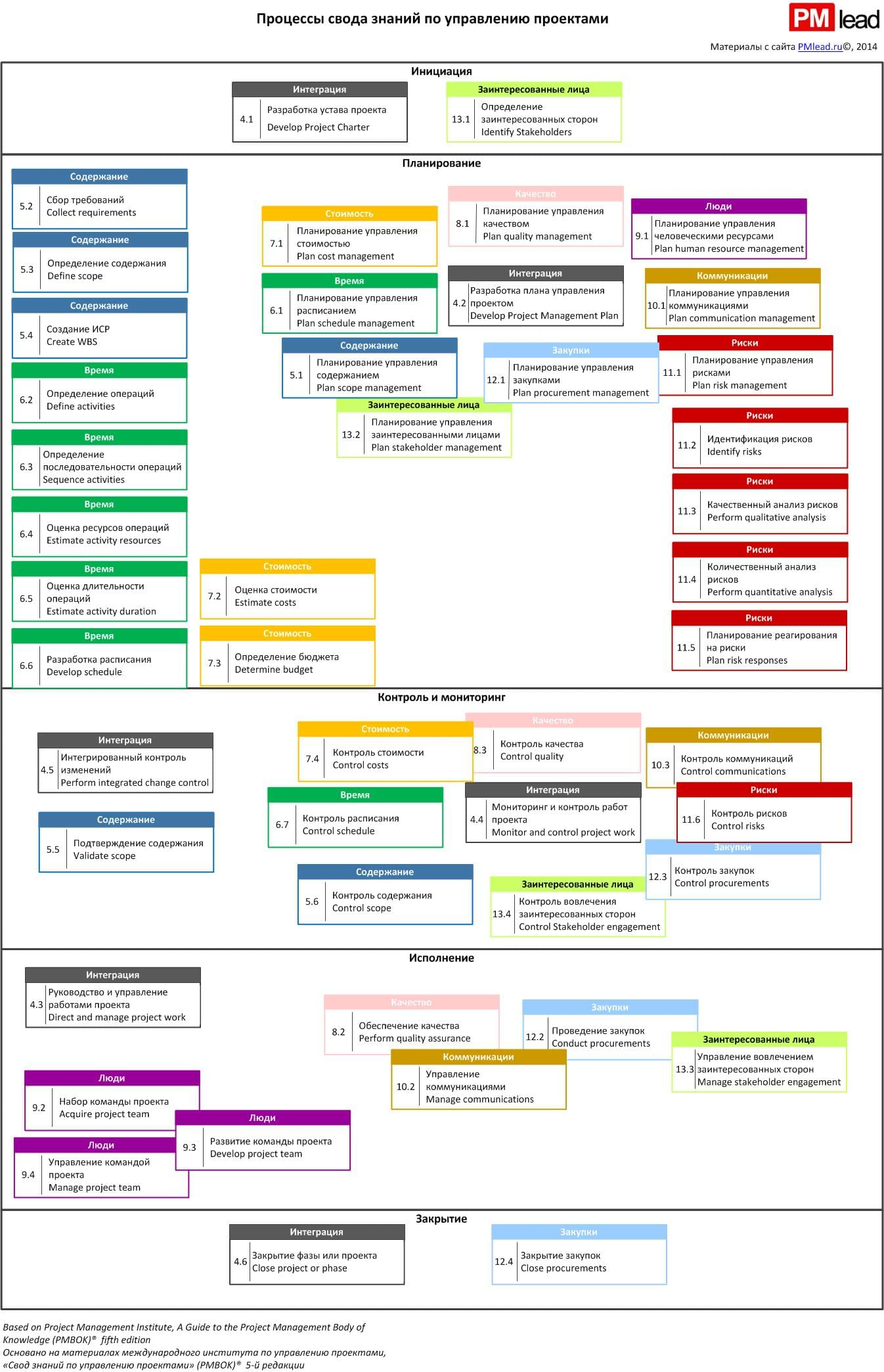 Process Flow_color