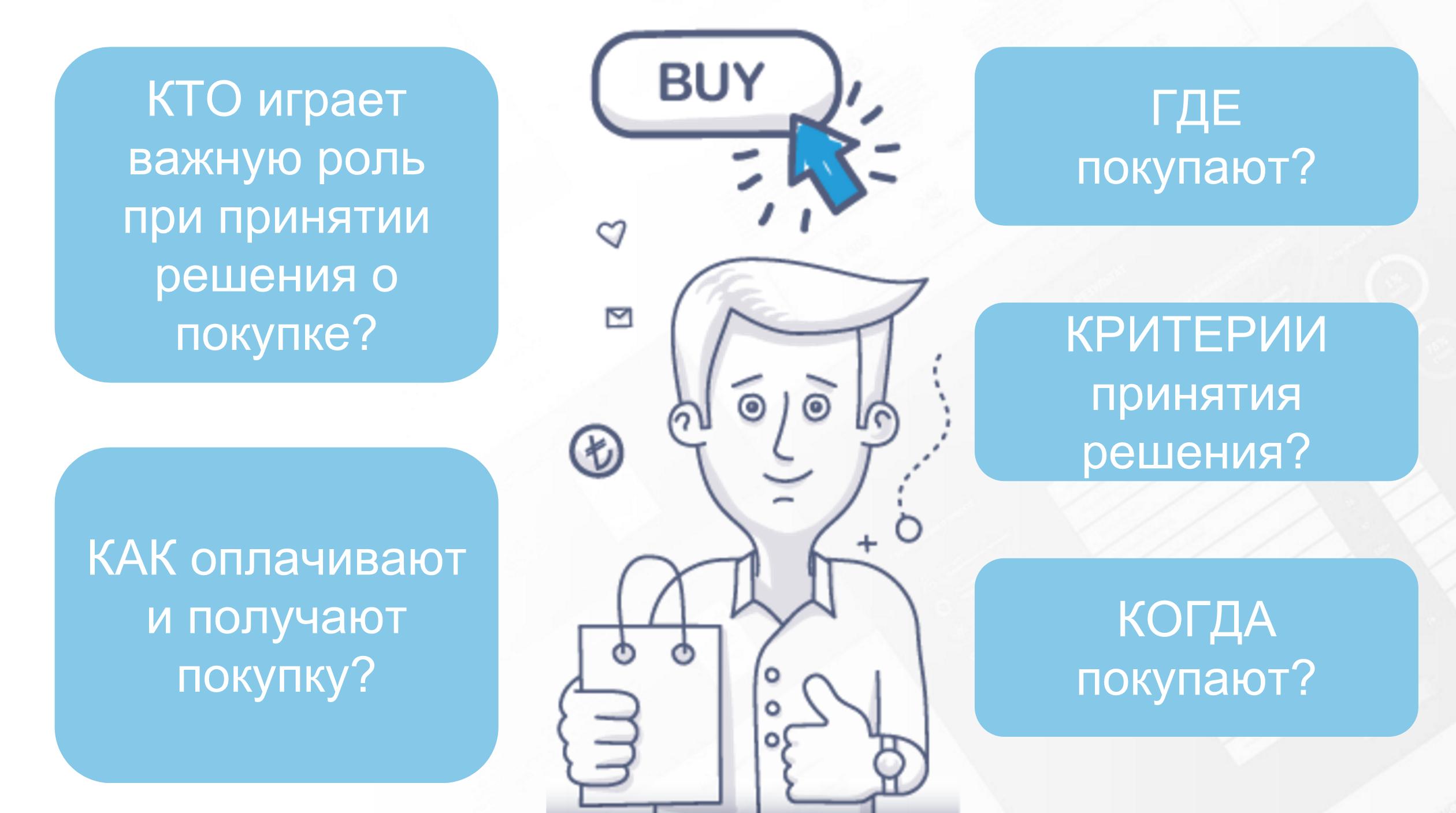 Как принимаются решения о покупке